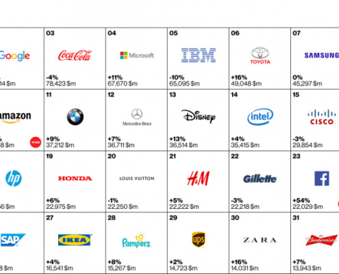 Interbrand Best Global Brand Top 32