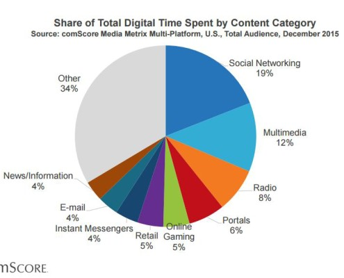 Time spent on different media marketing data