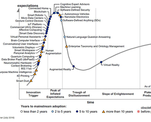 Gartner Hype Cycle for Emerging Technologies 2016