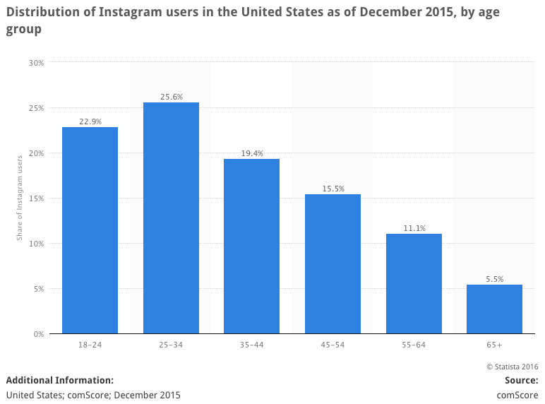 Instagram Users in US by Age