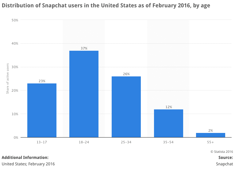 Snapchat user age breakdown in US