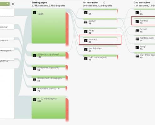 Google Analytics Behavior Flow Conversion Tracking