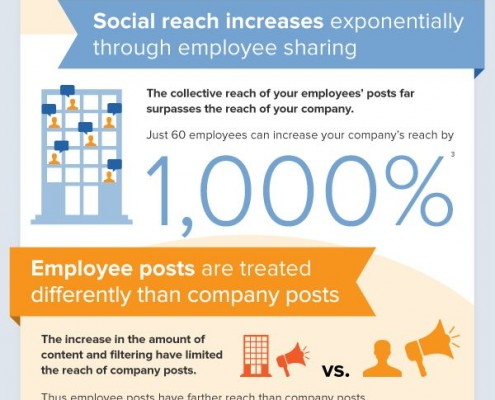 employee advocates infographic