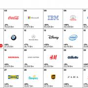 Interbrand Best Global Brand Top 32