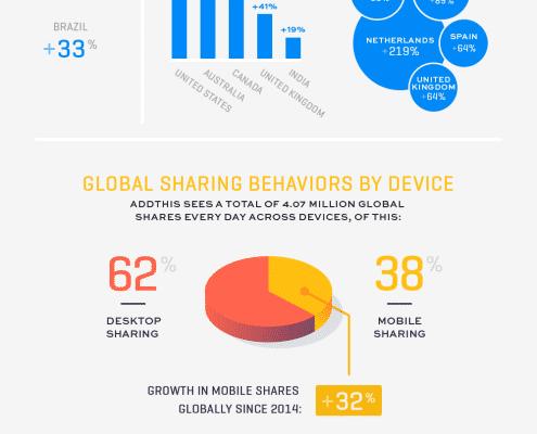Web Behavior Shifts 2015