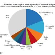 Time spent on different media marketing data