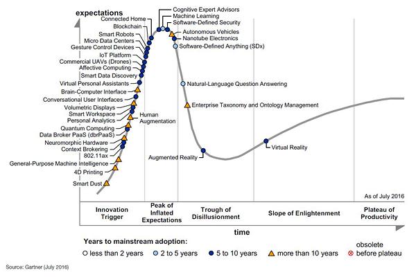 Gartner Hype Cycle for Emerging Technologies 2016