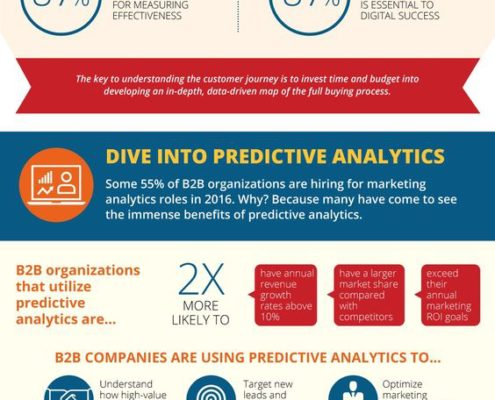 B2B Digital Marketing Tips